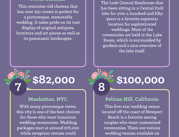 Expensive Places To Get Married